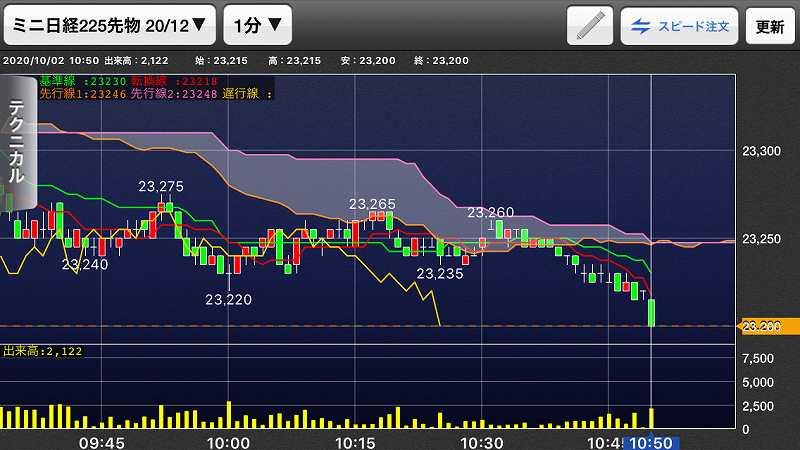 nikkei-futures-trading-20201002-4