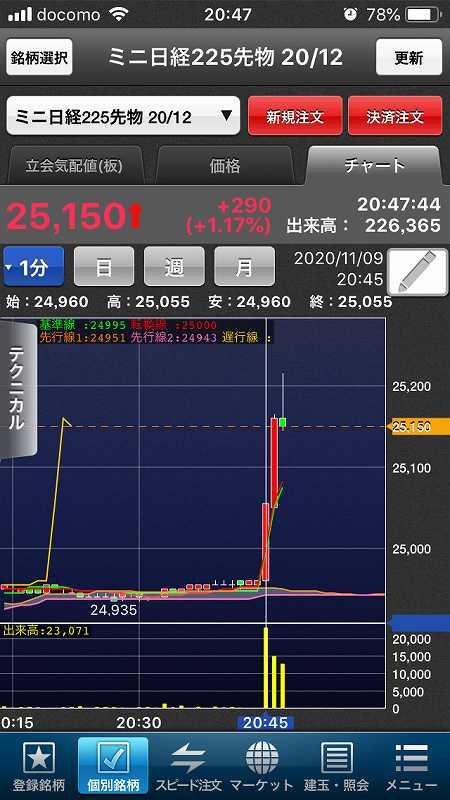 【日経先物】米新型コロナワクチン90%有効報道【夜間の急上昇】1
